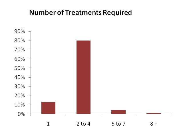 Treatment Numbers